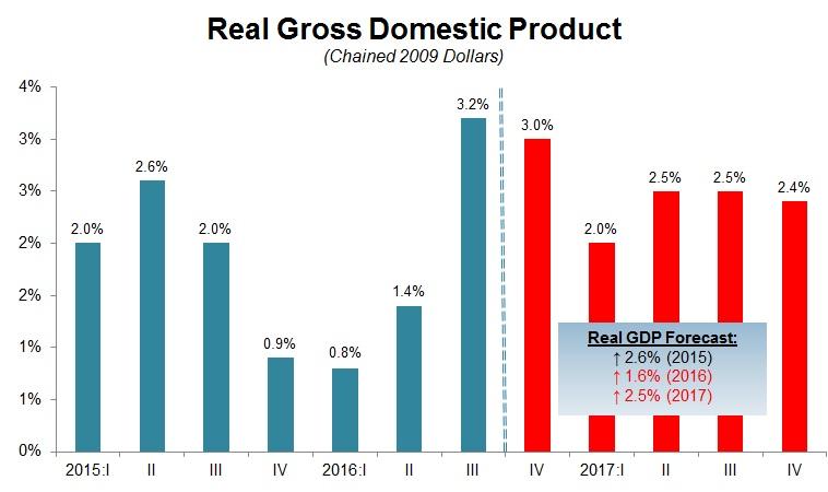 third quarter economic graph.jpg
