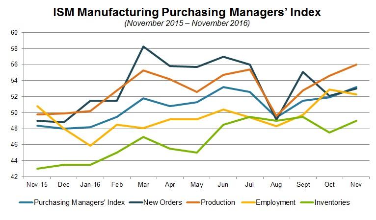 ISM chart.jpg