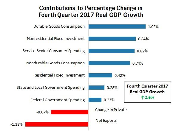 contributions_to_GDP-jan2018.jpg