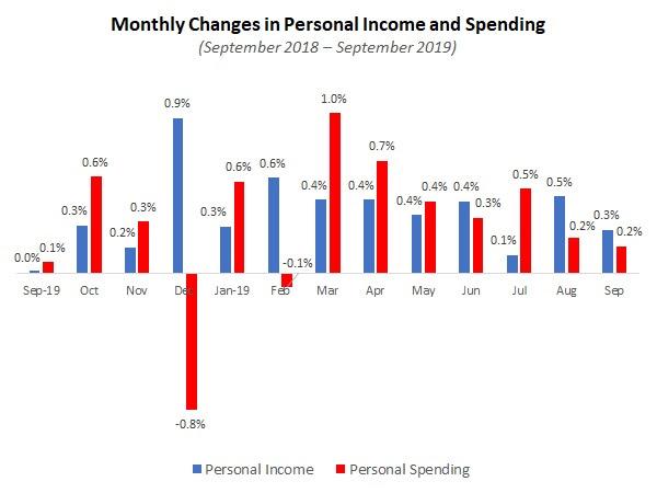 NAM: Monday EconomicReport
