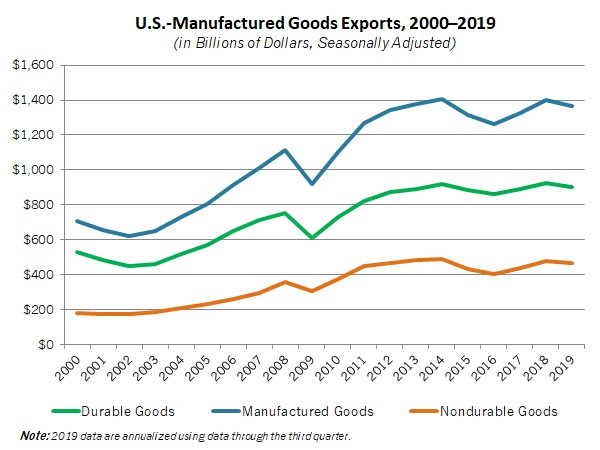NAM: Global Manufacturing Economic Update
